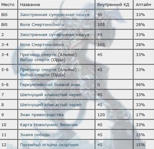 Bis-shmot-dlya-Anholi-DK-3-3-5-PvE